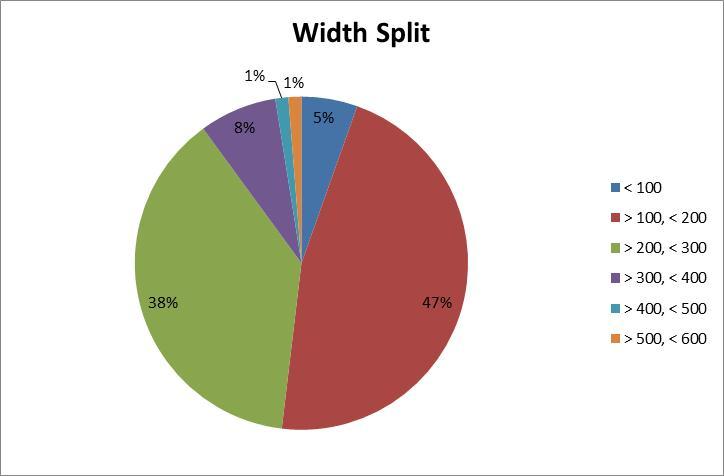 3D Printer Survey - Width Split