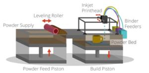 Rapid Prototyping Technique - 3D Printing Binder Jetting