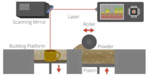 Rapid prototyping technique 3D Printing Laser Sintering
